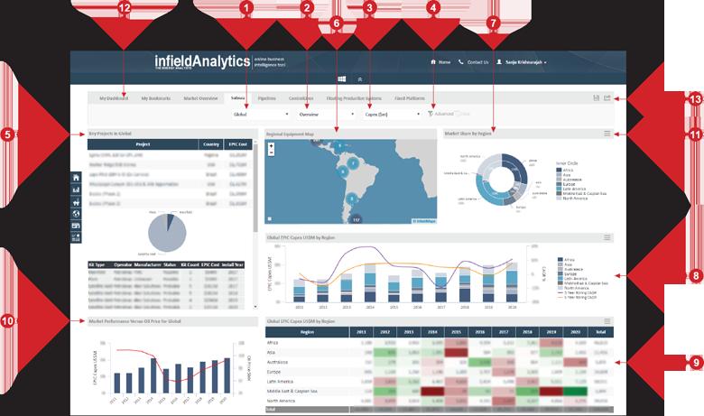 Latin America Analytics Dashboard